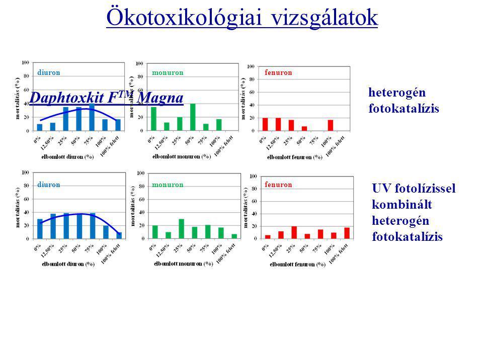 Daphtoxkit F TM Magna Ökotoxikológiai vizsgálatok UV fotolízissel kombinált heterogén fotokatalízis heterogén fotokatalízis diuron monuron fenuron