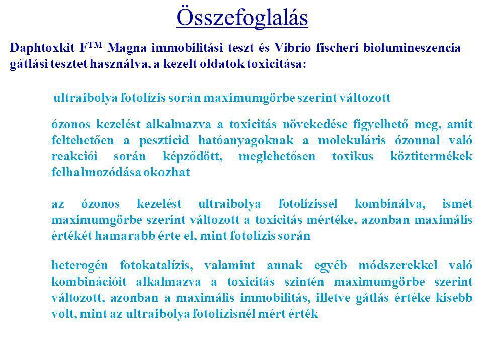 Összefoglalás Daphtoxkit F TM Magna immobilitási teszt és Vibrio fischeri biolumineszencia gátlási tesztet használva, a kezelt oldatok toxicitása: ultraibolya fotolízis során maximumgörbe szerint változott ózonos kezelést alkalmazva a toxicitás növekedése figyelhető meg, amit feltehetően a peszticid hatóanyagoknak a molekuláris ózonnal való reakciói során képződött, meglehetősen toxikus köztitermékek felhalmozódása okozhat az ózonos kezelést ultraibolya fotolízissel kombinálva, ismét maximumgörbe szerint változott a toxicitás mértéke, azonban maximális értékét hamarabb érte el, mint fotolízis során heterogén fotokatalízis, valamint annak egyéb módszerekkel való kombinációit alkalmazva a toxicitás szintén maximumgörbe szerint változott, azonban a maximális immobilitás, illetve gátlás értéke kisebb volt, mint az ultraibolya fotolízisnél mért érték