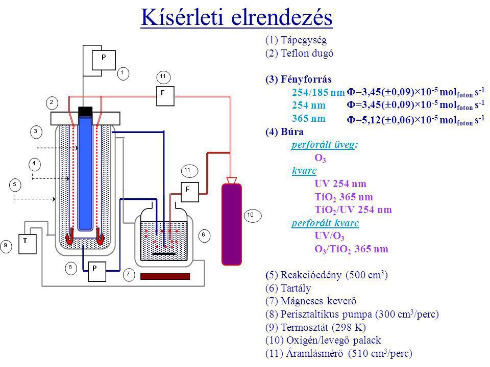 (1) Tápegység (2) Teflon dugó (3) Fényforrás 254/185 nm 254 nm 365 nm (4) Búra perfor á lt ü veg: O 3 kvarc UV 254 nm TiO 2 365 nm TiO 2 /UV 254 nm perfor á lt kvarc UV/O 3 O 3 /TiO 2 365 nm (5) Reakcióedény (500 cm 3 ) (6) Tartály (7) Mágneses keverő (8) Perisztaltikus pumpa (300 cm 3 /perc) (9) Termosztát (298 K) (10) Oxigén/levegő palack (11) Áramlásmérő (510 cm 3 /perc) Kísérleti elrendezés Φ=3,45(  0,09)×10 -5 mol foton s -1 Φ=5,12(  0,06)×10 -5 mol foton s -1