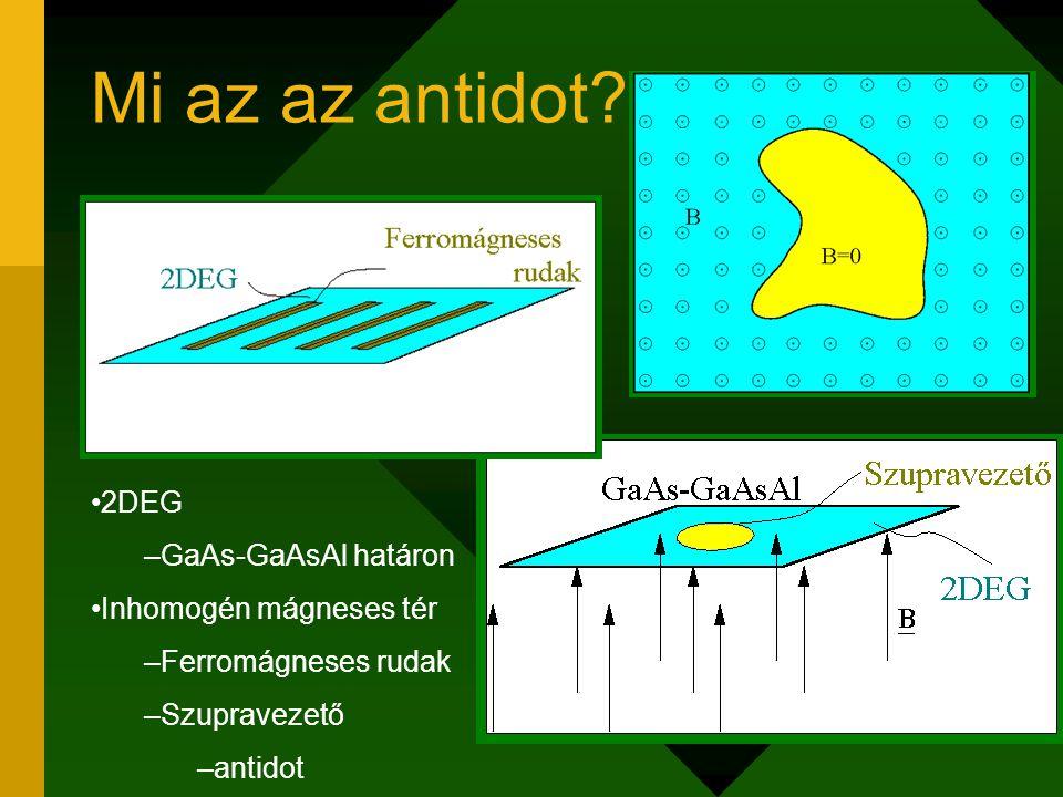 Mi az az antidot? 2DEG –GaAs-GaAsAl határon Inhomogén mágneses tér –Ferromágneses rudak –Szupravezető –antidot