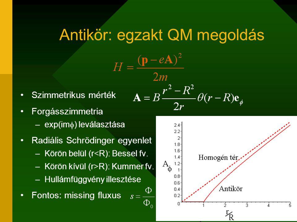 Antikör: egzakt QM megoldás Szimmetrikus mérték Forgásszimmetria –exp(im  ) leválasztása Radiális Schrödinger egyenlet –Körön belül (r<R): Bessel fv.