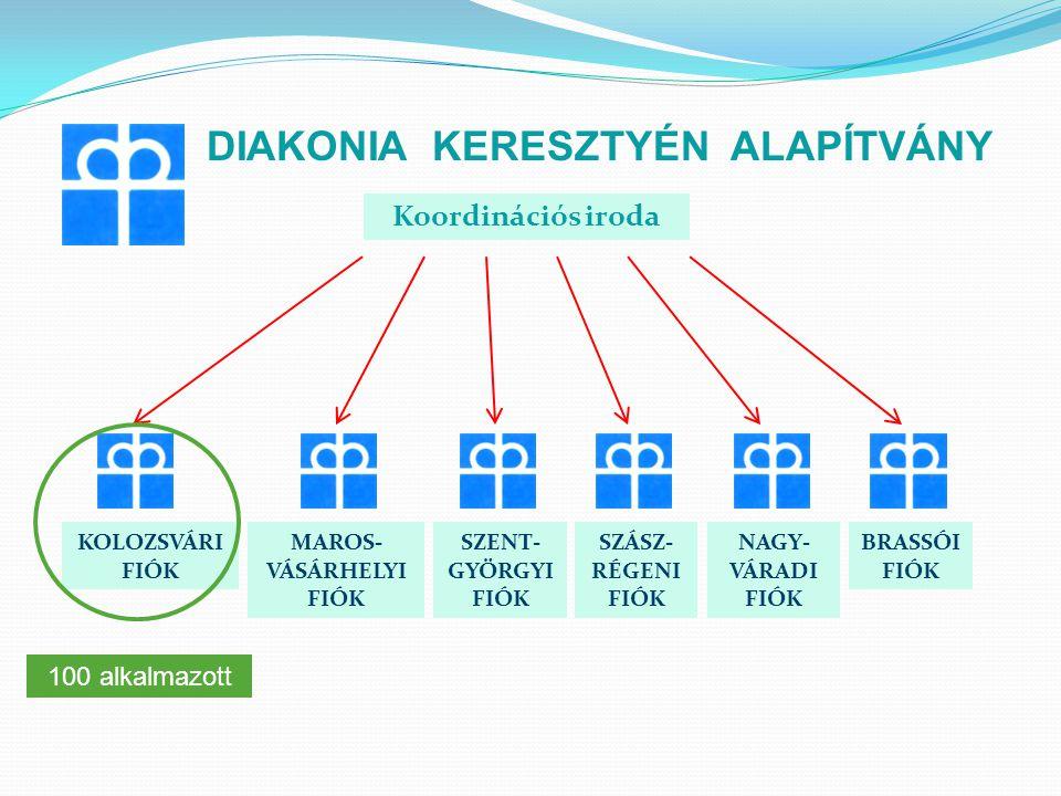 DIAKONIA KERESZTYÉN ALAPÍTVÁNY Kolozsvári Fiók