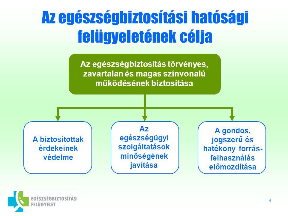 4 Az egészségbiztosítási hatósági felügyeletének célja Az egészségbiztosítás törvényes, zavartalan és magas színvonalú működésének biztosítása A biztosítottak érdekeinek védelme Az egészségügyi szolgáltatások minőségének javítása A gondos, jogszerű és hatékony forrás- felhasználás előmozdítása