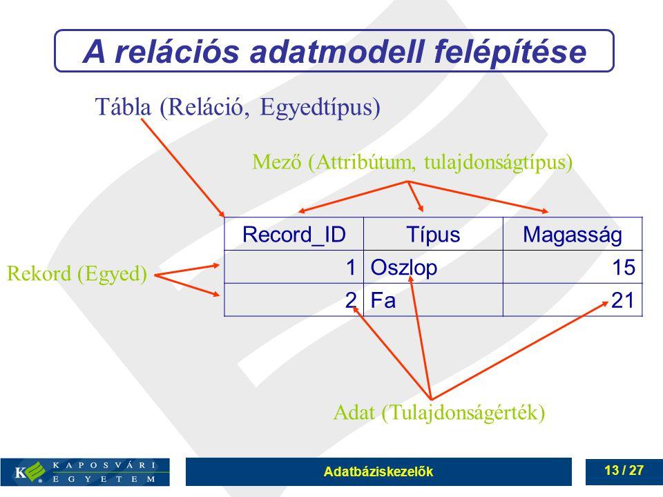Adatbáziskezelők 13 / 27 Record_IDTípusMagasság 1Oszlop15 2Fa21 Tábla (Reláció, Egyedtípus) Rekord (Egyed) Mező (Attribútum, tulajdonságtípus) Adat (Tulajdonságérték) A relációs adatmodell felépítése