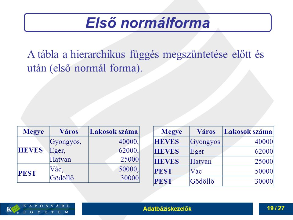 Adatbáziskezelők 19 / 27 Első normálforma A tábla a hierarchikus függés megszüntetése előtt és után (első normál forma).