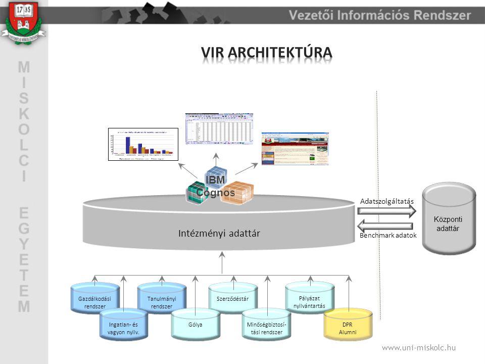 Informatikai környezet VIR követelményrendszere Adattárház architektúra, forrásrendszerek kapcsolódása VIR tevékenységjegyzék, dokumentálás, fogalomtár Informatikai koncepció www.uni-miskolc.hu Adattár alapú VIR megvalósítása Üzleti intelligencia eszköz Integrált Relációs és OLAP adatkezelés Webes felület Adatbányászat Stratégiai mutatószám- rendszer kialakítása és megjelenítése Kötelező adatkörök Hallgatók, oktatók, dolgozók Gazdálkodás Ingatlan nyilvántartás
