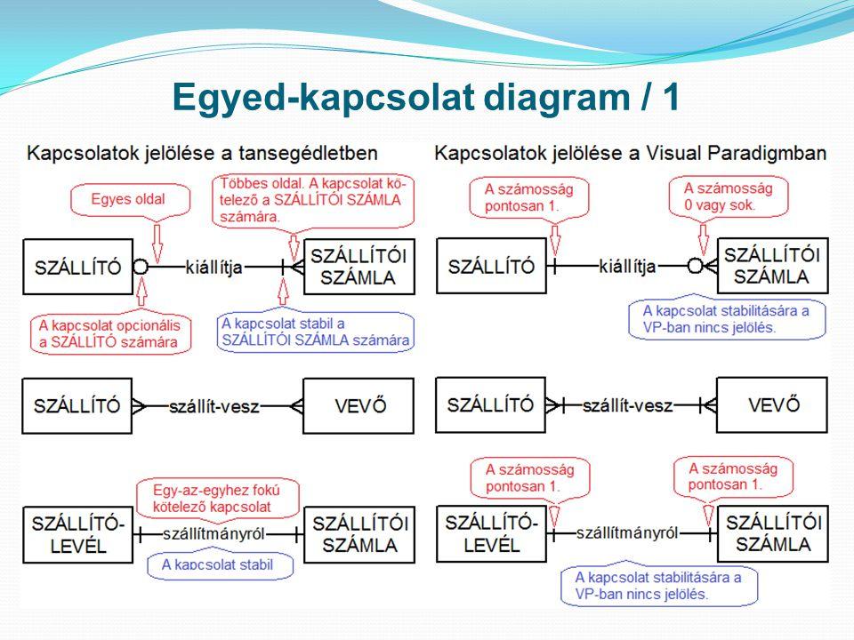 Egyed-kapcsolat diagram / 2 A kapcsolatok stabilak; a TÁRGYI ESZKÖZre nézve egymást kizá- róak és opcionálisak; az altípusokra nézve kötelezőek.
