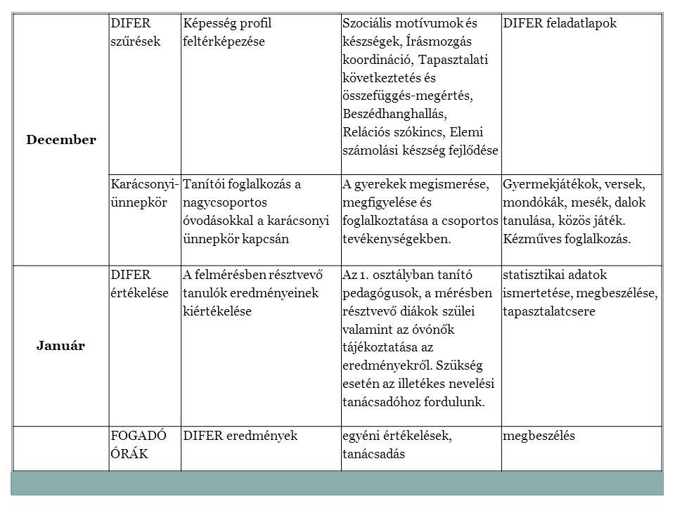 December DIFER szűrések Képesség profil feltérképezése Szociális motívumok és készségek, Írásmozgás koordináció, Tapasztalati következtetés és összefü