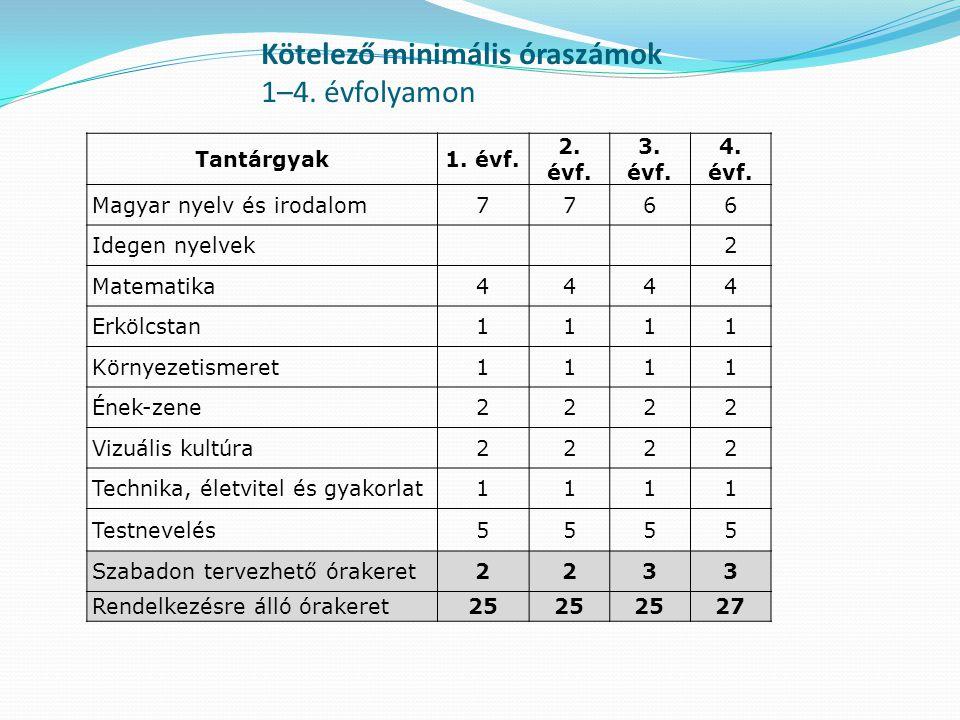 Kötelező minimális óraszámok 1–4.évfolyamon Tantárgyak1.