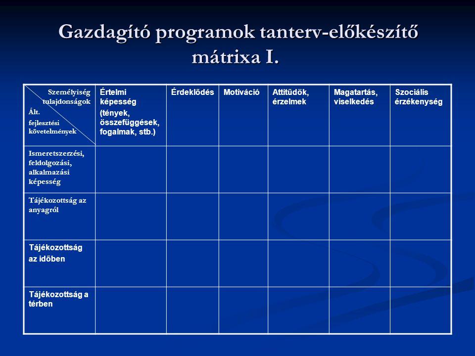 Gazdagító programok tanterv-előkészítő mátrixa I. Gazdagító programok tanterv-előkészítő mátrixa I. Személyiség tulajdonságok Ált. fejlesztési követel