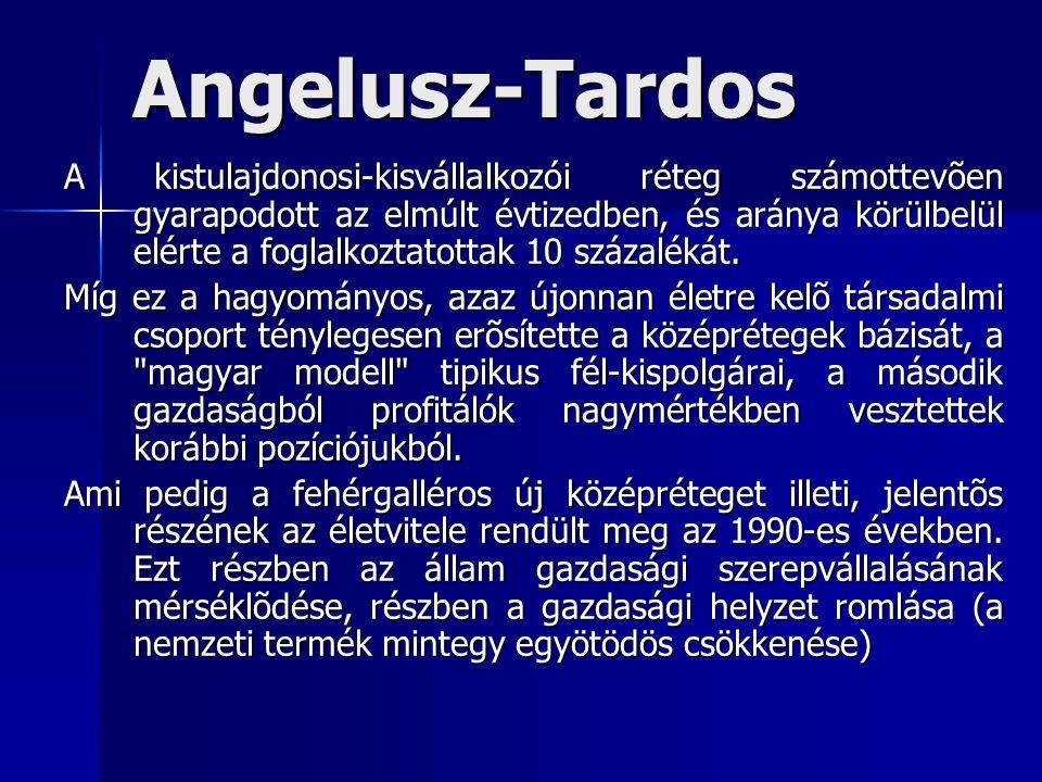 Angelusz-Tardos A kistulajdonosi-kisvállalkozói réteg számottevõen gyarapodott az elmúlt évtizedben, és aránya körülbelül elérte a foglalkoztatottak 10 százalékát.
