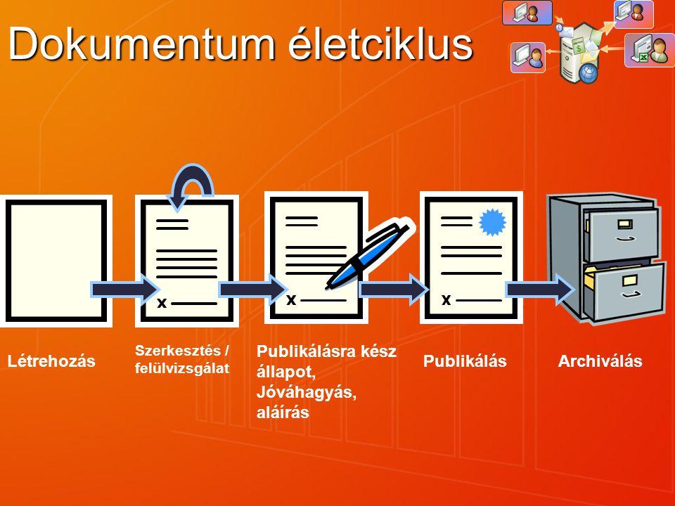 Dokumentum életciklus Publikálásra kész állapot, Jóváhagyás, aláírás Létrehozás Szerkesztés / felülvizsgálat Archiválás Publikálás