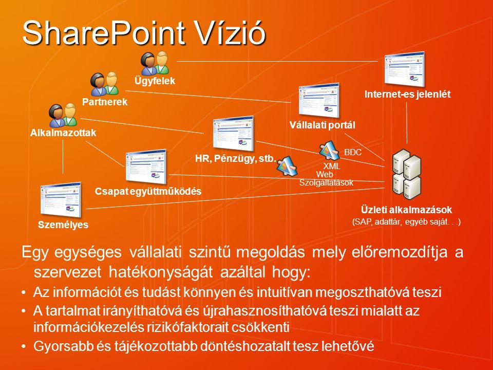 SharePoint Vízió HR, Pénzügy, stb. Csapat együttműködés Személyes Vállalati portál Internet-es jelenlét AlkalmazottakÜgyfelekPartnerek Üzleti alkalmaz