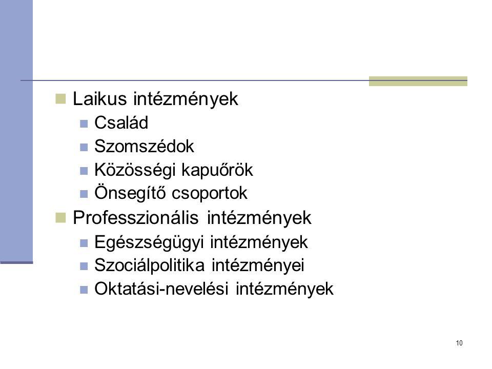 Laikus intézmények Család Szomszédok Közösségi kapuőrök Önsegítő csoportok Professzionális intézmények Egészségügyi intézmények Szociálpolitika intézm