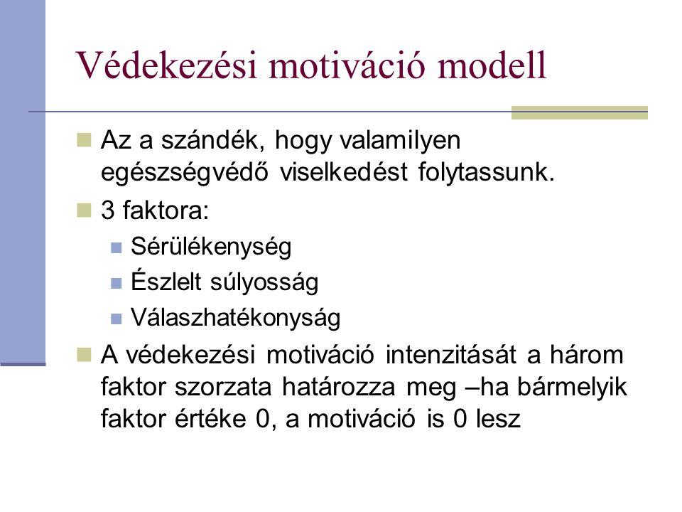 Védekezési motiváció modell Az a szándék, hogy valamilyen egészségvédő viselkedést folytassunk. 3 faktora: Sérülékenység Észlelt súlyosság Válaszhaték