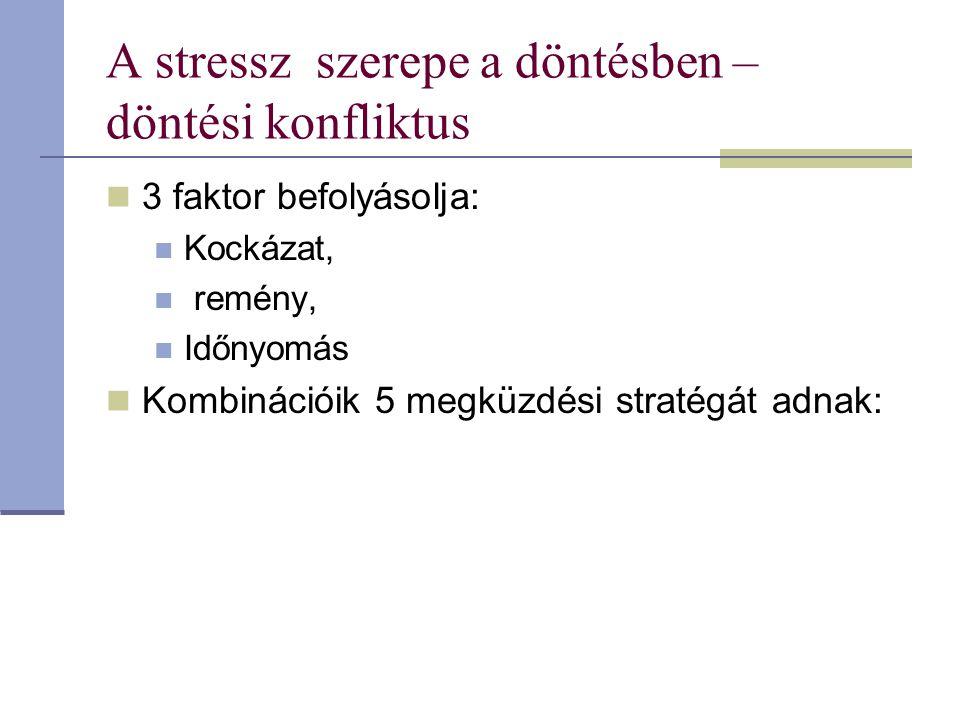 A stressz szerepe a döntésben – döntési konfliktus 3 faktor befolyásolja: Kockázat, remény, Időnyomás Kombinációik 5 megküzdési stratégát adnak: