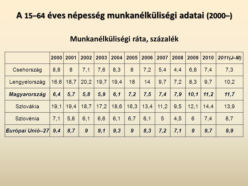 A 15–64 éves népesség munkanélküliségi adatai (2000–) A 15–64 éves népesség munkanélküliségi adatai (2000–) Munkanélküliségi ráta, százalék 200020012002200320042005200620072008200920102011(J–M) Csehország8,887,17,68,387,25,44,46,87,47,3 Lengyelország16,618,720,219,719,418149,77,28,39,710,2 Magyarország6,45,75,85,96,17,27,57,47,910,111,211,7 Szlovákia19,119,418,717,218,616,313,411,29,512,114,413,9 Szlovénia7,15,86,16,66,16,76,154,567,48,7 Európai Unió–27 9,48,799,19,398,37,27,199,79,9