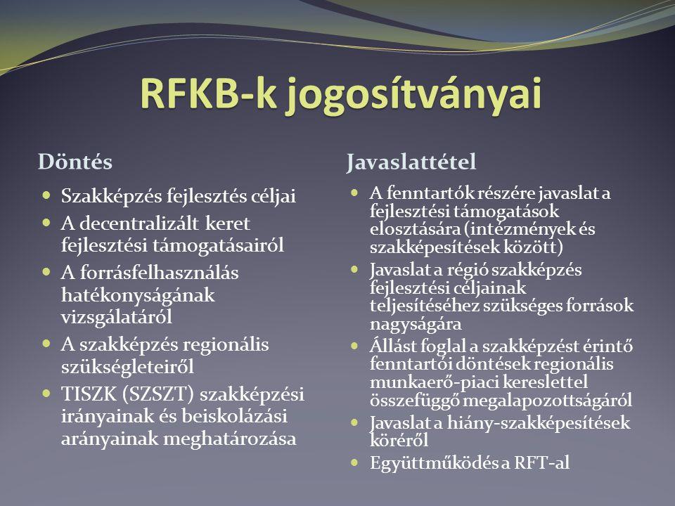 RFKB-k jogosítványai Döntés Javaslattétel Szakképzés fejlesztés céljai A decentralizált keret fejlesztési támogatásairól A forrásfelhasználás hatékonyságának vizsgálatáról A szakképzés regionális szükségleteiről TISZK (SZSZT) szakképzési irányainak és beiskolázási arányainak meghatározása A fenntartók részére javaslat a fejlesztési támogatások elosztására (intézmények és szakképesítések között) Javaslat a régió szakképzés fejlesztési céljainak teljesítéséhez szükséges források nagyságára Állást foglal a szakképzést érintő fenntartói döntések regionális munkaerő-piaci kereslettel összefüggő megalapozottságáról Javaslat a hiány-szakképesítések köréről Együttműködés a RFT-al