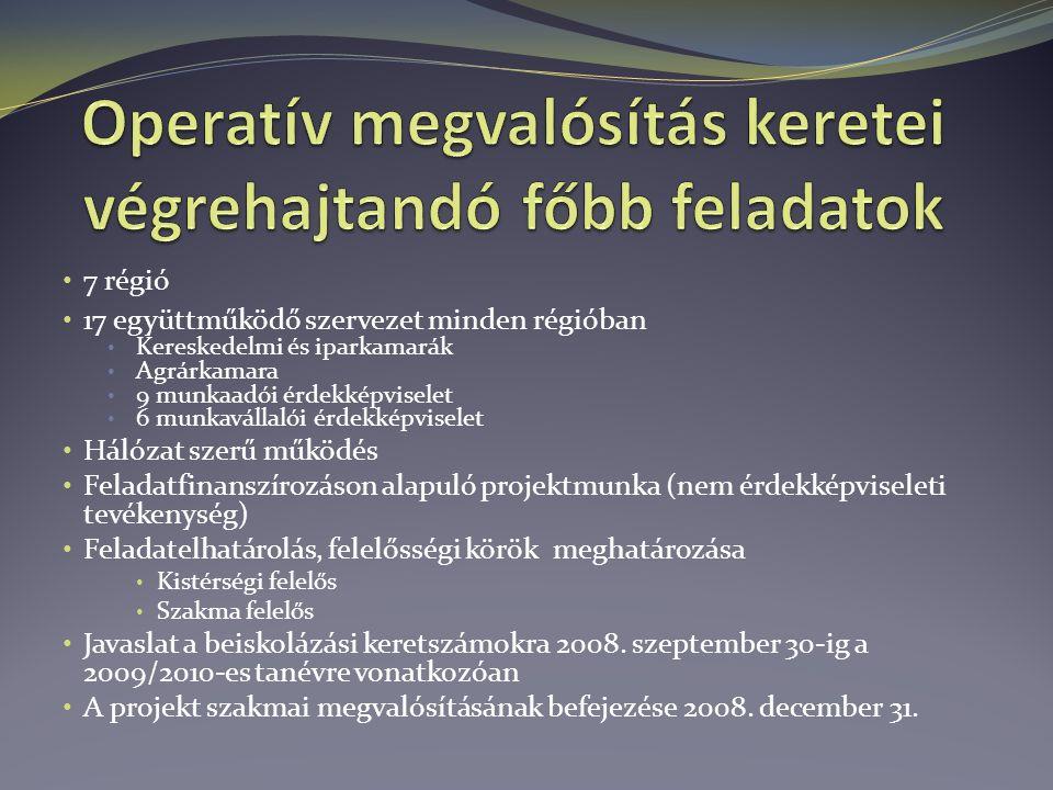 7 régió 17 együttműködő szervezet minden régióban Kereskedelmi és iparkamarák Agrárkamara 9 munkaadói érdekképviselet 6 munkavállalói érdekképviselet Hálózat szerű működés Feladatfinanszírozáson alapuló projektmunka (nem érdekképviseleti tevékenység) Feladatelhatárolás, felelősségi körök meghatározása Kistérségi felelős Szakma felelős Javaslat a beiskolázási keretszámokra 2008.