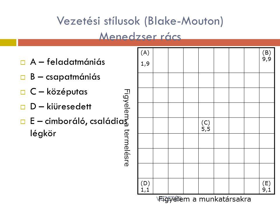 Vezetési stílusok (Blake-Mouton) Menedzser rács  A – feladatmániás  B – csapatmániás  C – középutas  D – kiüresedett  E – cimboráló, családias légkör (A) 1,9 (B) 9,9 (C) 5,5 (D) 1,1 (E) 9,1 VEZETÉS20 Figyelem a munkatársakra Figyelem a termelésre