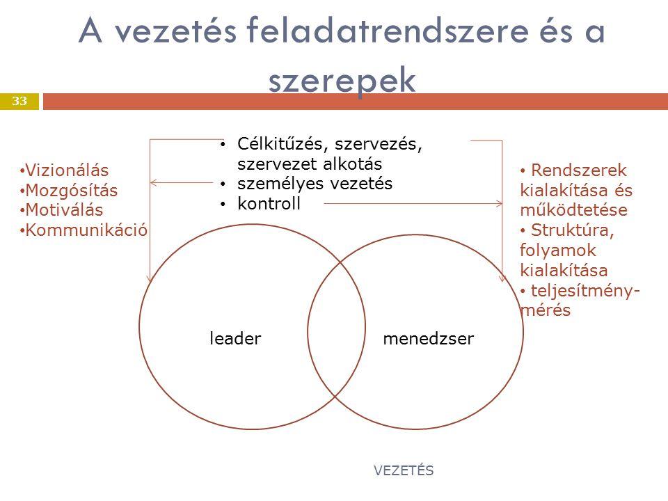 A vezetés feladatrendszere és a szerepek VEZETÉS 33 leadermenedzser Célkitűzés, szervezés, szervezet alkotás személyes vezetés kontroll Vizionálás Mozgósítás Motiválás Kommunikáció Rendszerek kialakítása és működtetése Struktúra, folyamok kialakítása teljesítmény- mérés