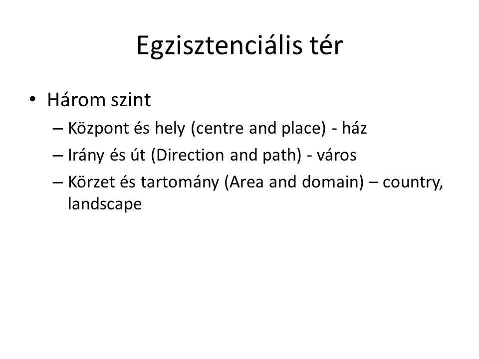 Egzisztenciális tér Három szint – Központ és hely (centre and place) - ház – Irány és út (Direction and path) - város – Körzet és tartomány (Area and