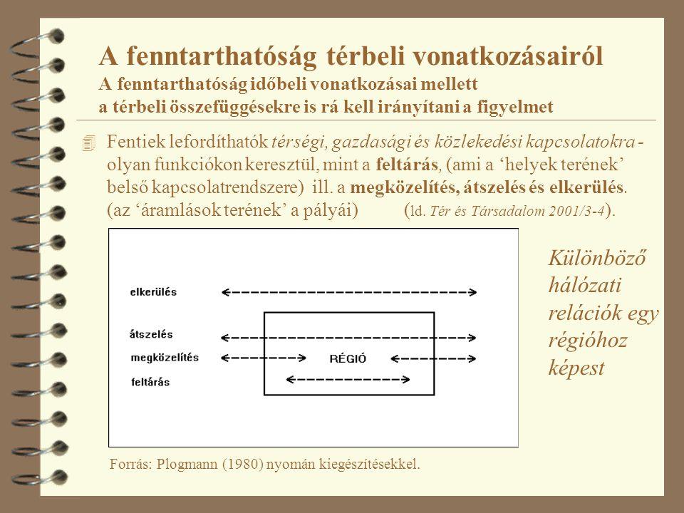 A fenntarthatóság térbeli vonatkozásairól A fenntarthatóság időbeli vonatkozásai mellett a térbeli összefüggésekre is rá kell irányítani a figyelmet 4 Fentiek lefordíthatók térségi, gazdasági és közlekedési kapcsolatokra - olyan funkciókon keresztül, mint a feltárás, (ami a 'helyek terének' belső kapcsolatrendszere) ill.