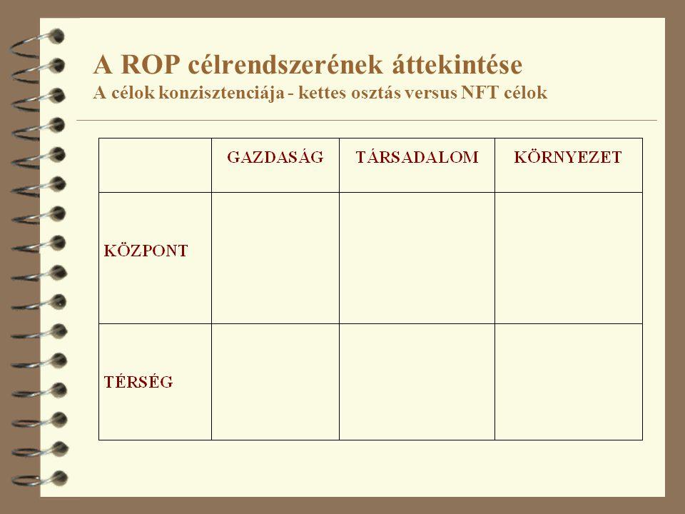 A ROP célrendszerének áttekintése A célok konzisztenciája - a három specifikus cél átformálása