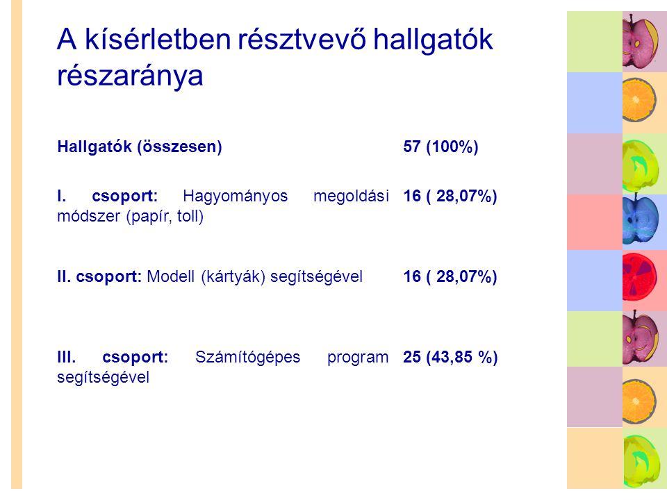 A kísérletben résztvevő hallgatók részaránya Hallgatók (összesen)57 (100%) I. csoport: Hagyományos megoldási módszer (papír, toll) 16 ( 28,07%) II. cs