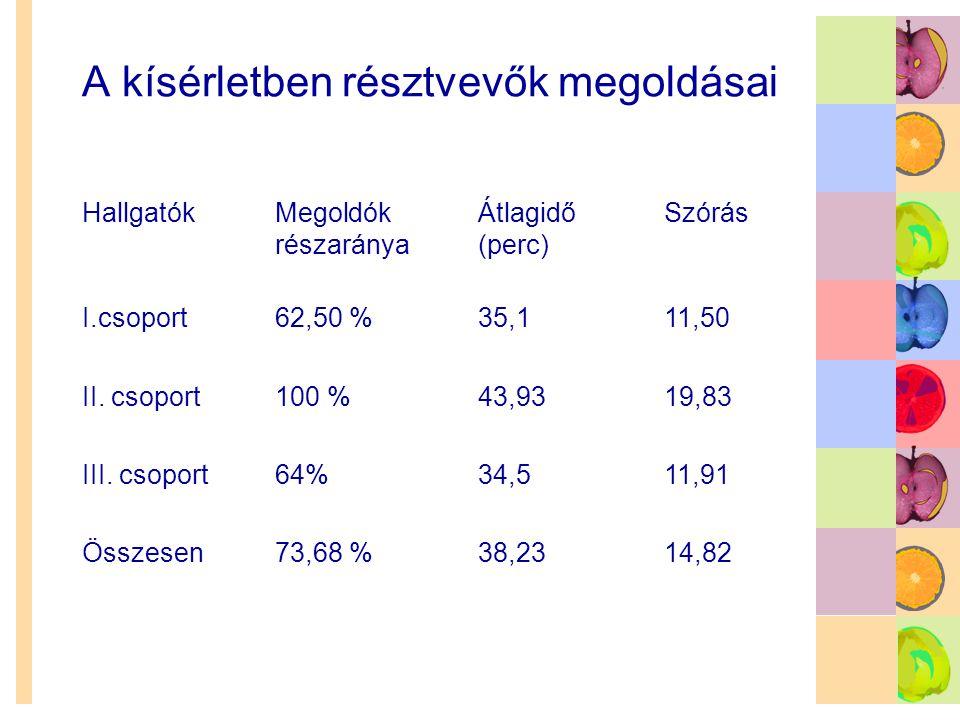 A kísérletben résztvevők megoldásai HallgatókMegoldók részaránya Átlagidő (perc) Szórás I.csoport62,50 %35,111,50 II. csoport100 %43,9319,83 III. csop