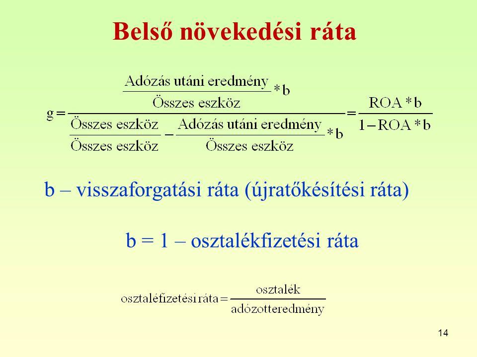 14 Belső növekedési ráta b – visszaforgatási ráta (újratőkésítési ráta) b = 1 – osztalékfizetési ráta