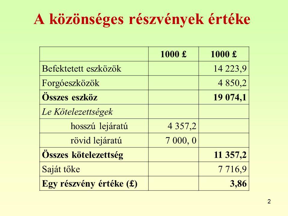 A közönséges részvények értéke 1000 £ Befektetett eszközök14 223,9 Forgóeszközök4 850,2 Összes eszköz19 074,1 Le Kötelezettségek hosszú lejáratú4 357,2 rövid lejáratú7 000, 0 Összes kötelezettség11 357,2 Saját tőke7 716,9 Egy részvény értéke (£)3,86 2