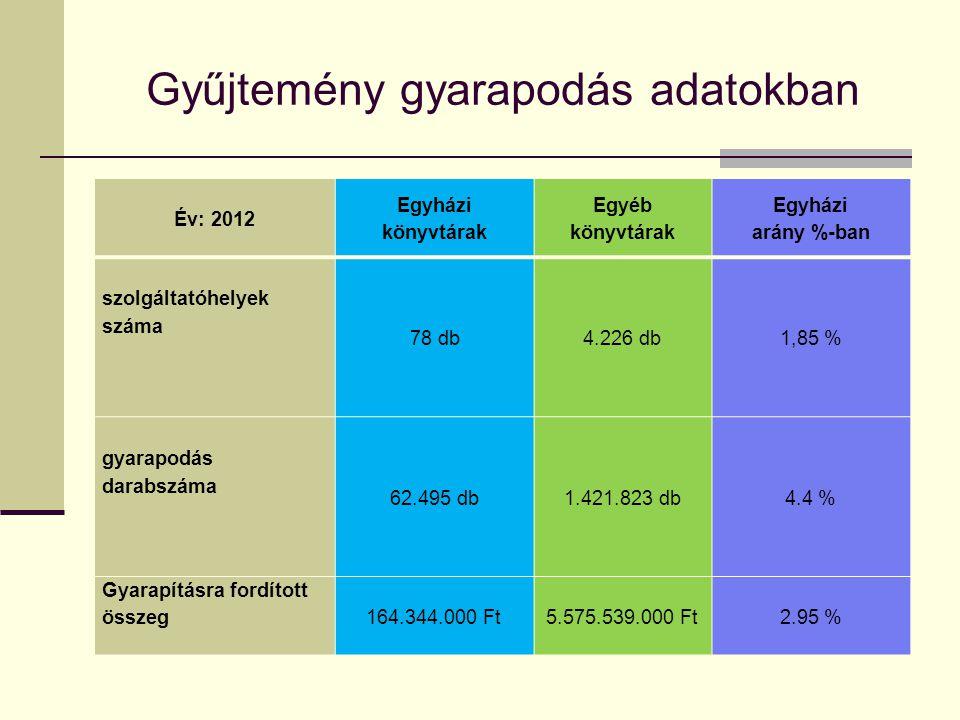 Gyűjtemény gyarapodás adatokban Év: 2012 Egyházi könyvtárak Egyéb könyvtárak Egyházi arány %-ban szolgáltatóhelyek száma 78 db4.226 db1,85 % gyarapodá