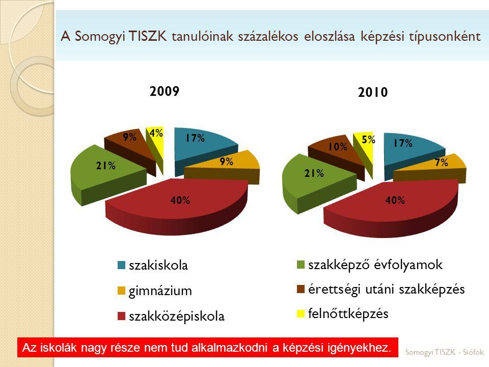 Somogyi TISZK - Siófok A Somogyi TISZK tanulóinak százalékos eloszlása képzési típusonként Az iskolák nagy része nem tud alkalmazkodni a képzési igény