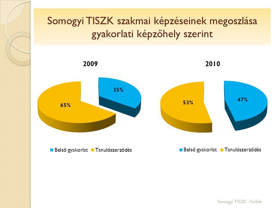 Somogyi TISZK szakmai képzéseinek megoszlása gyakorlati képzőhely szerint Somogyi TISZK - Siófok
