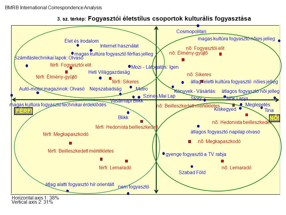 3. sz. térkép: Fogyasztói életstílus csoportok kulturális fogyasztása BMRB International Correspondence Analysis Horizontal axis 1: 38% Vertical axis