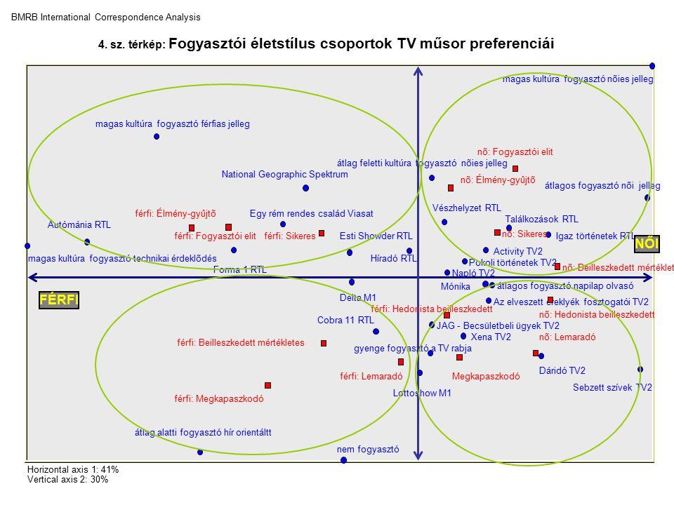 4. sz. térkép: Fogyasztói életstílus csoportok TV műsor preferenciái BMRB International Correspondence Analysis Horizontal axis 1: 41% Vertical axis 2