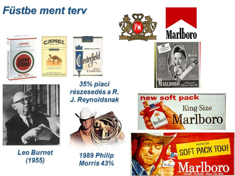Füstbe ment terv Leo Burnet (1955) 35% piaci részesedés a R. J. Reynoldsnak 1989 Philip Morris 43%