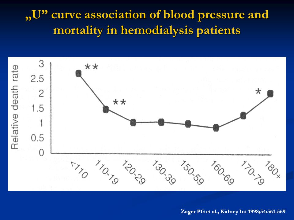 """U"" curve association of blood pressure and mortality in hemodialysis patients Zager PG et al., Kidney Int 1998;54:561-569"
