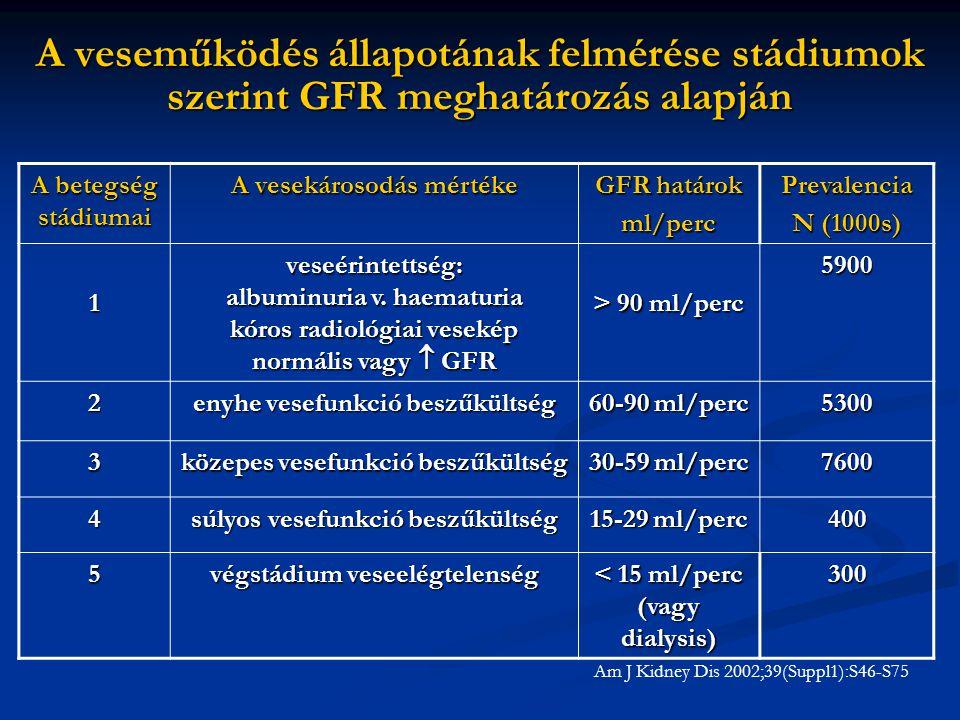 A veseműködés állapotának felmérése stádiumok szerint GFR meghatározás alapján A betegség stádiumai A vesekárosodás mértéke GFR határok ml/percPrevale
