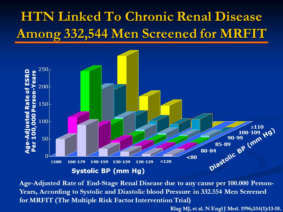 HTN Linked To Chronic Renal Disease Among 332,544 Men Screened for MRFIT <80 80-84 85-89 90-99 100-109 110 Age-Adjusted Rate of ESRD Per 100,000 Pers