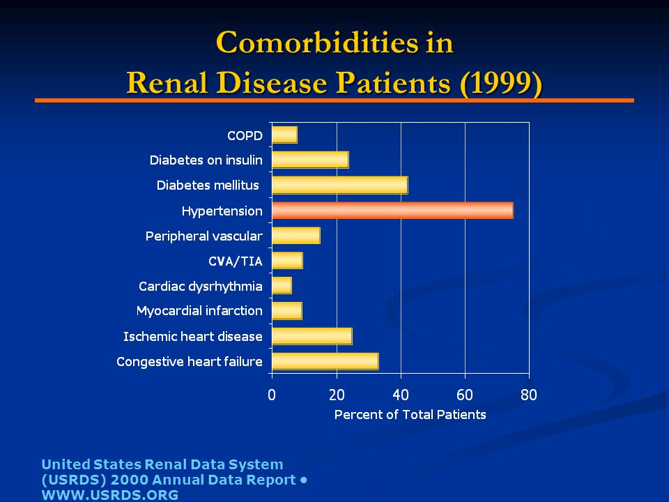 Comorbidities in Renal Disease Patients (1999) United States Renal Data System (USRDS) 2000 Annual Data Report WWW.USRDS.ORG