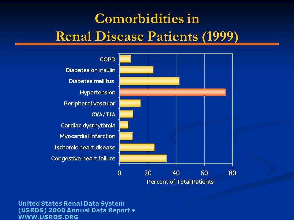 Prevalence of Hypertension In Chronic Renal Diseases MCN=minimal change nephropathy CIN=chronic interstitial nephritis IgA=IgA nephropathy MGN=membranous glomerulonephritis APKD=adult-onset polycystic kidney disease DN=diabetic nephropathy MPGN=membranoproliferative glomerulonephritis FSGN=focal segmental glomerulosclerosis Smith MC and Dunn MJ, in Hypertension.