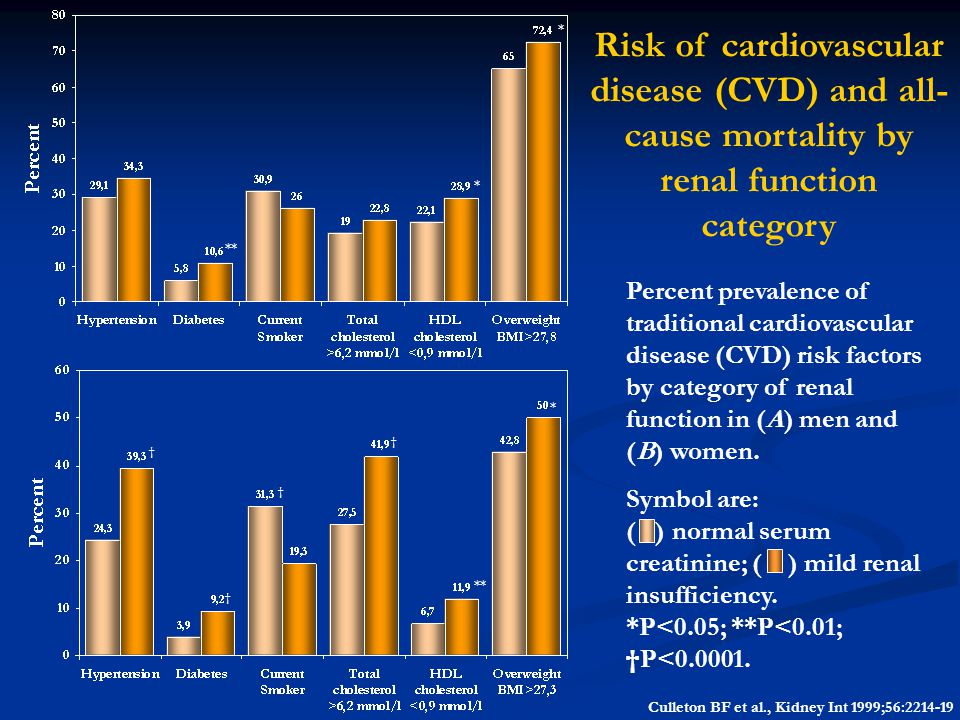 Percent prevalence of traditional cardiovascular disease (CVD) risk factors by category of renal function in (A) men and (B) women. Symbol are: ( ) no