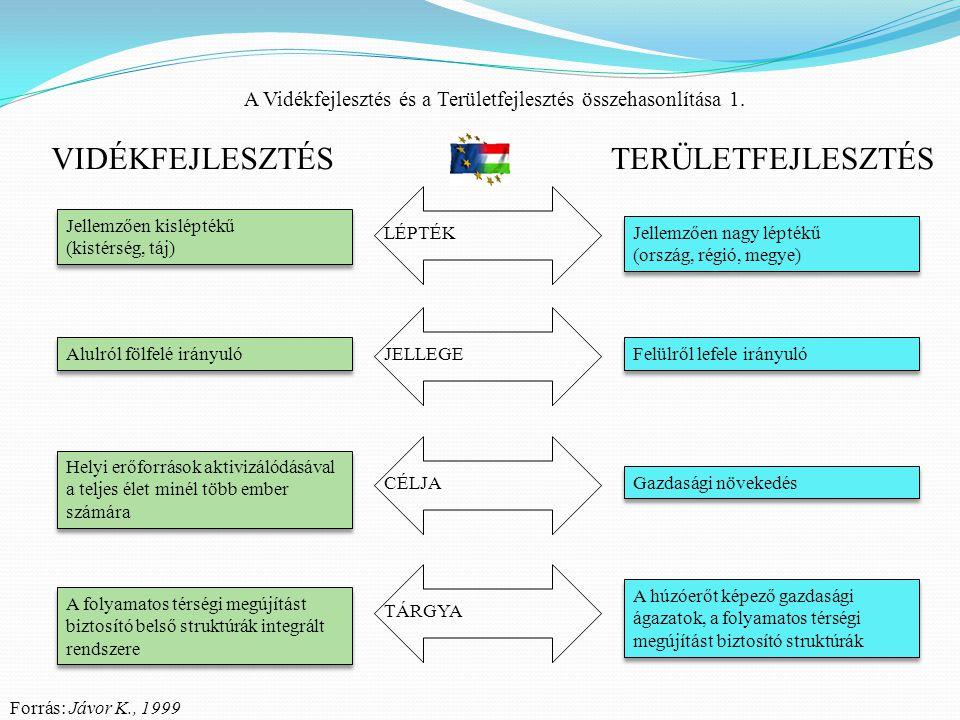 A Vidékfejlesztés és a Területfejlesztés összehasonlítása 1. LÉPTÉK Alulról fölfelé irányuló Helyi erőforrások aktivizálódásával a teljes élet minél t
