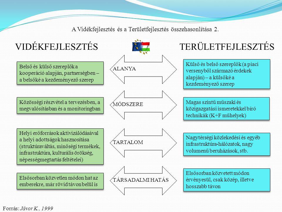 A Vidékfejlesztés és a Területfejlesztés összehasonlítása 2. ALANYA Közösségi részvétel a tervezésben, a megvalósításban és a monitoringban Helyi erőf