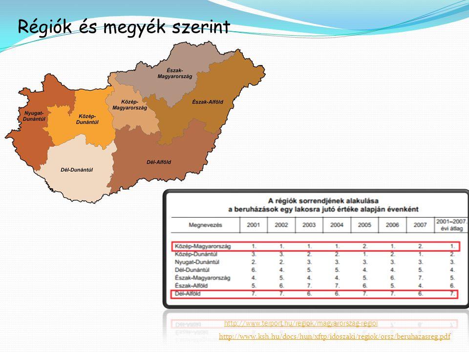 http://www.ksh.hu/docs/hun/xftp/idoszaki/regiok/orsz/beruhazasreg.pdf http://www.terport.hu/regiok/magyarorszag-regioi Régiók és megyék szerint