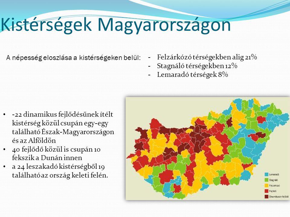 Kistérségek Magyarországon A népesség eloszlása a kistérségeken belül: -Felzárkózó térségekben alig 21% -Stagnáló térségekben 12% -Lemaradó térségek 8
