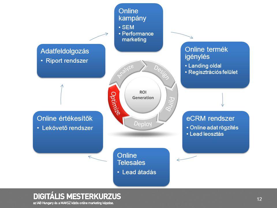 12 Online kampány SEM Performance marketing Online termék igénylés Landing oldal Regisztrációs felület eCRM rendszer Online adat rögzítés Lead leosztá