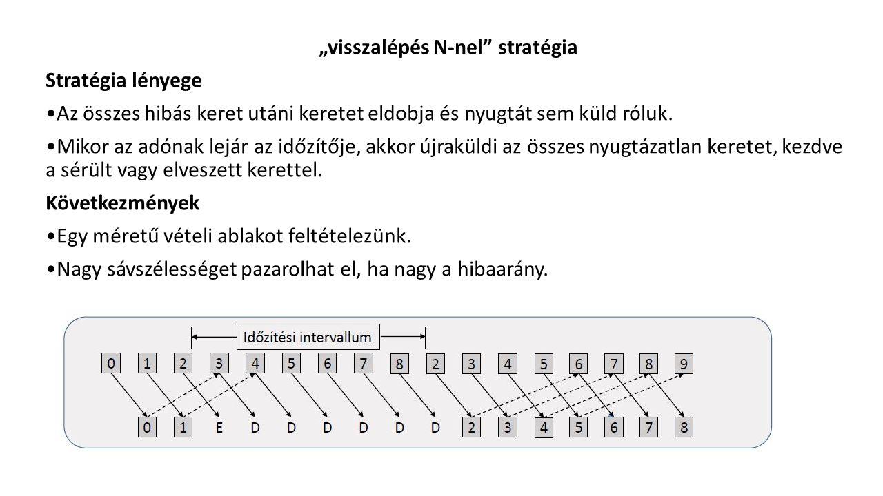 """""""visszalépés N-nel stratégia Stratégia lényege Az összes hibás keret utáni keretet eldobja és nyugtát sem küld róluk."""